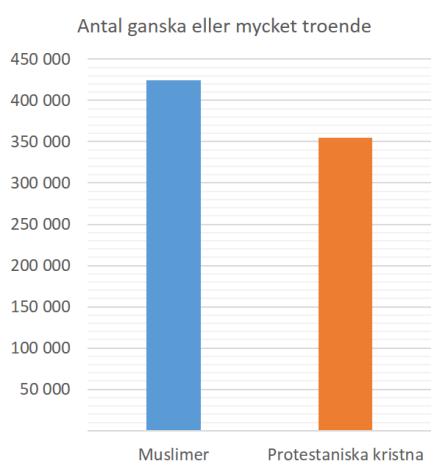 Antal_troende_Muslimer_Kristna_rev3