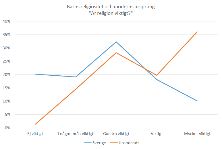 Child_religiosity_from_mother_origin