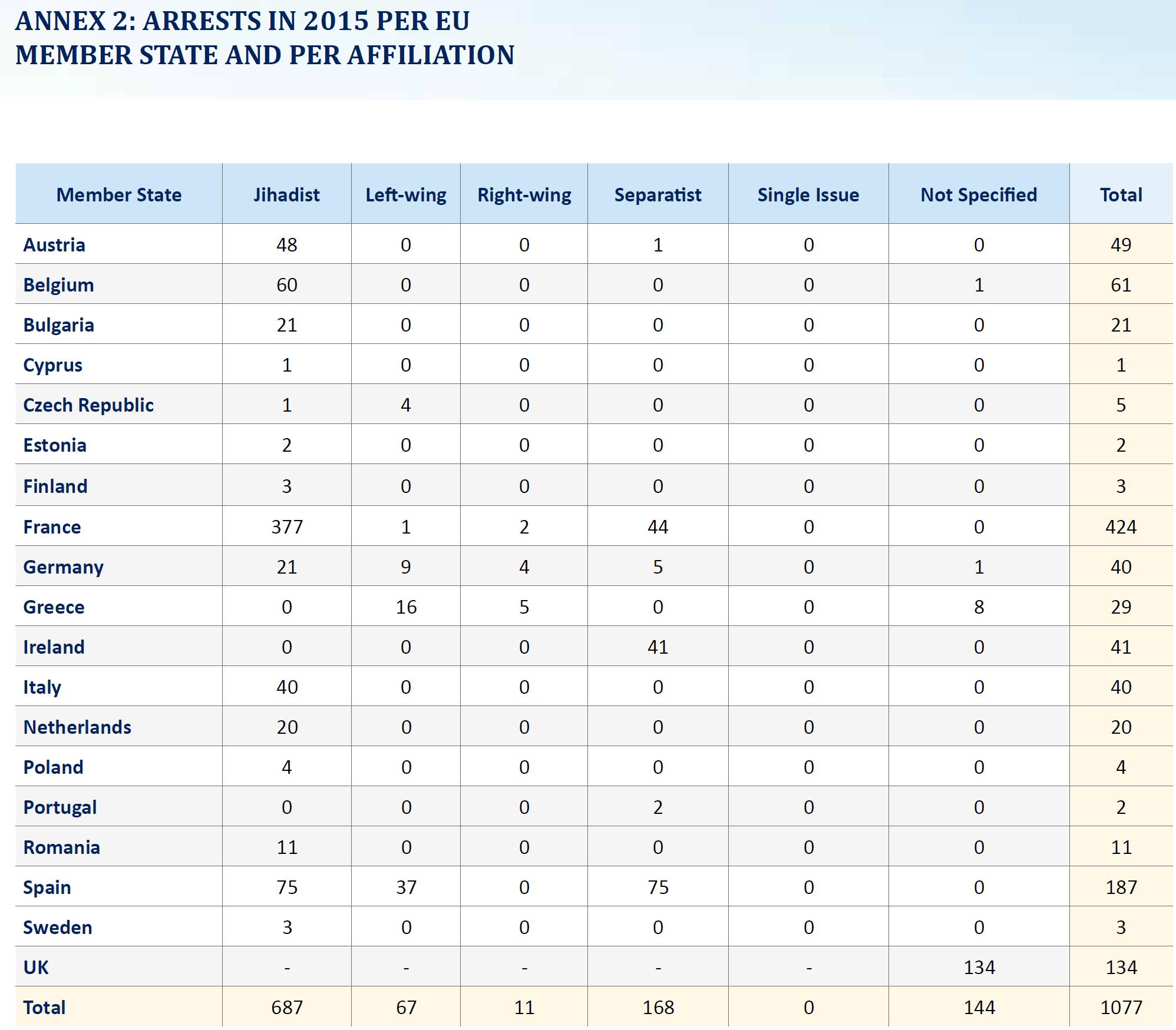 EU_Arrests_Category_Table
