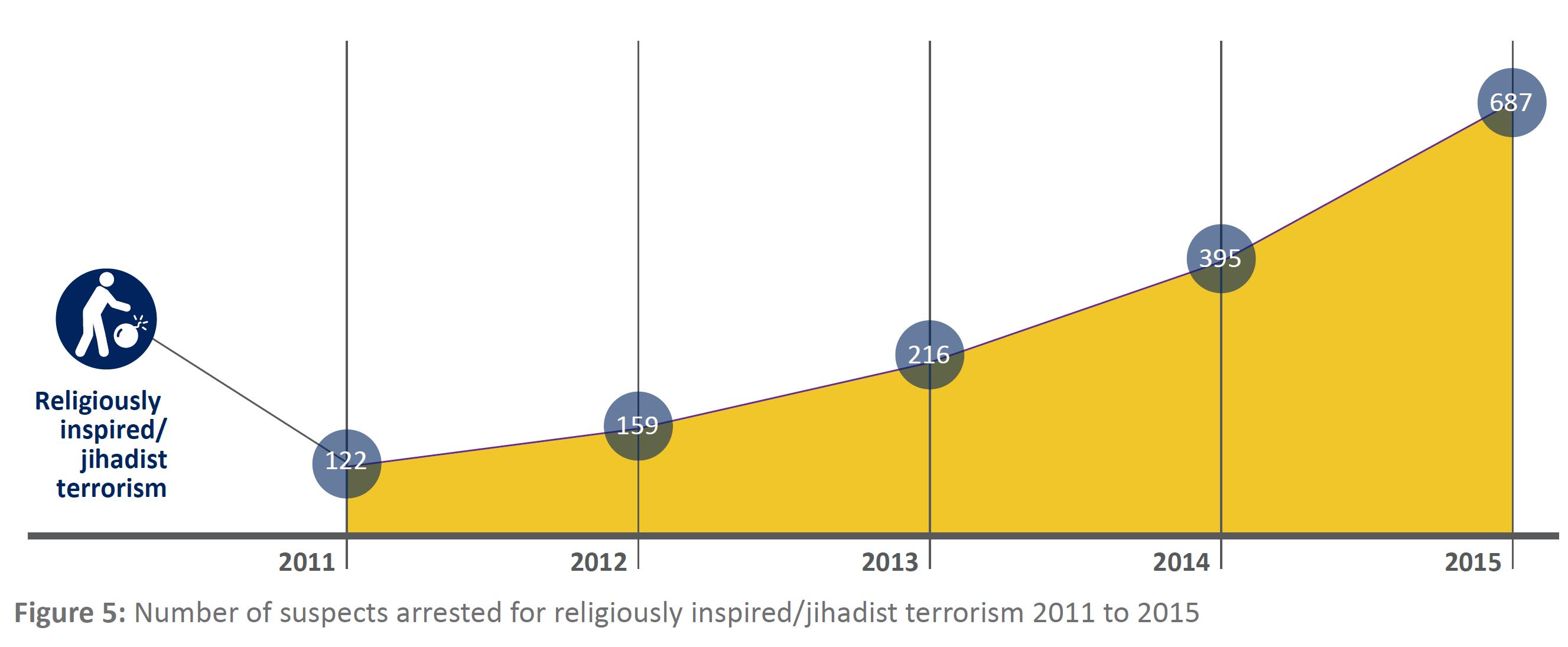 Jihadism_arrests