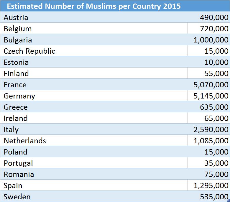 Num_Muslims_Per_Country