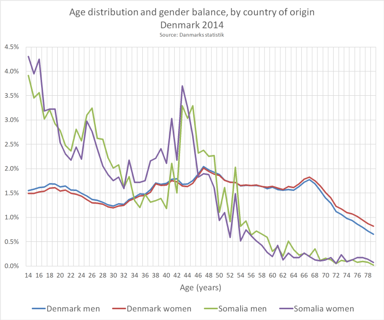 Age_distr_per_gender_CoO