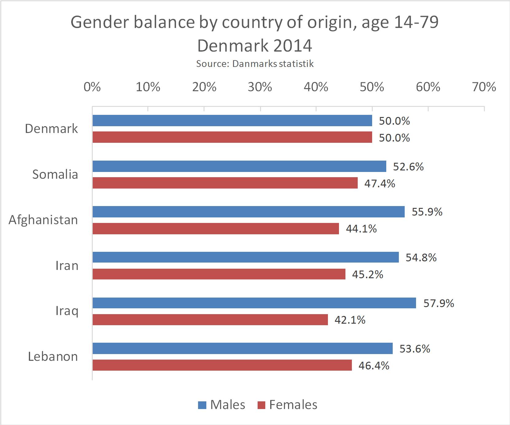 Gender_balance_pr_Country