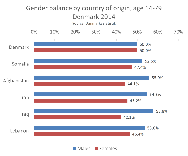 Gender_balance_pr_Country