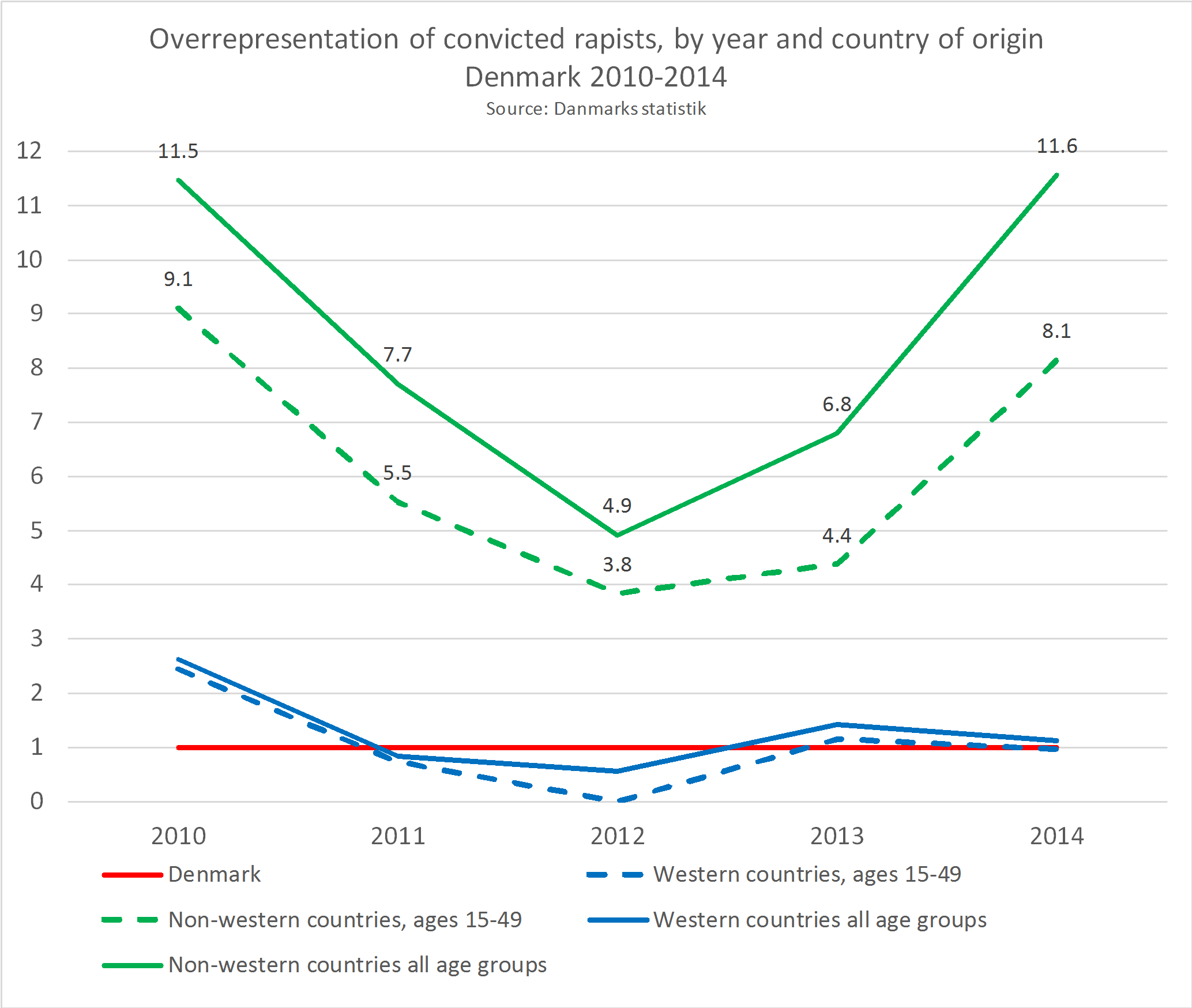 Overrepresentation_rape_by_year_age_CoO