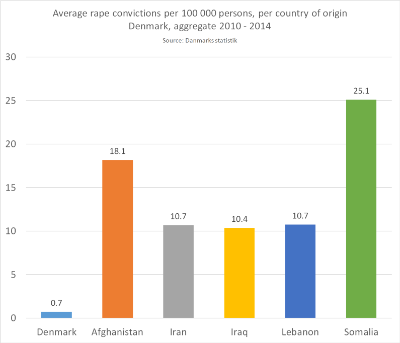 Rape_Convictions_2010-2014_Grouped_pr_CoO_color
