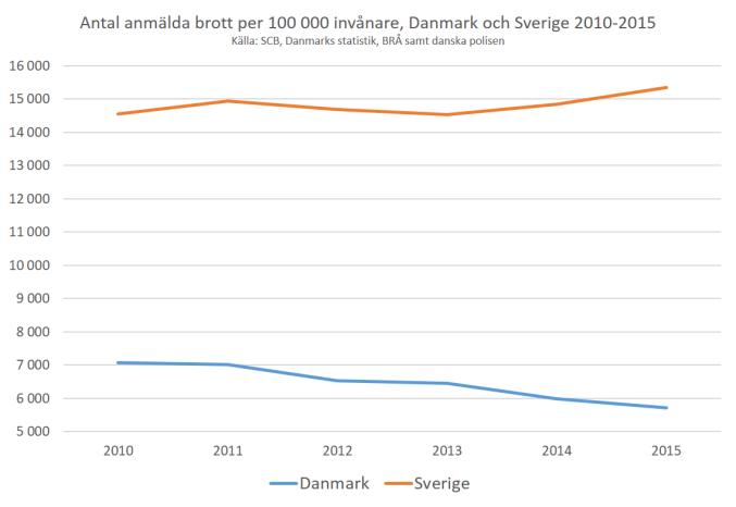 anmalda_brott_per_capita_dk_se_2010-2015