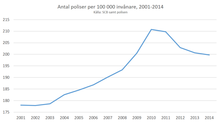 antal_poliser_per_capita_2001_2014
