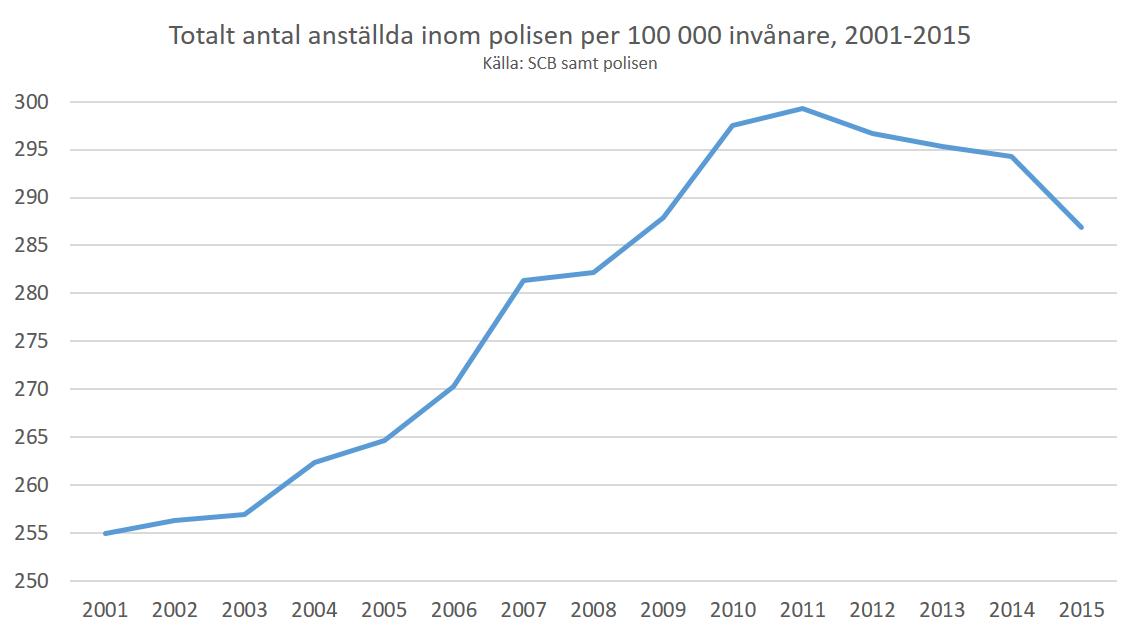poliser_per_capita_2001-2015