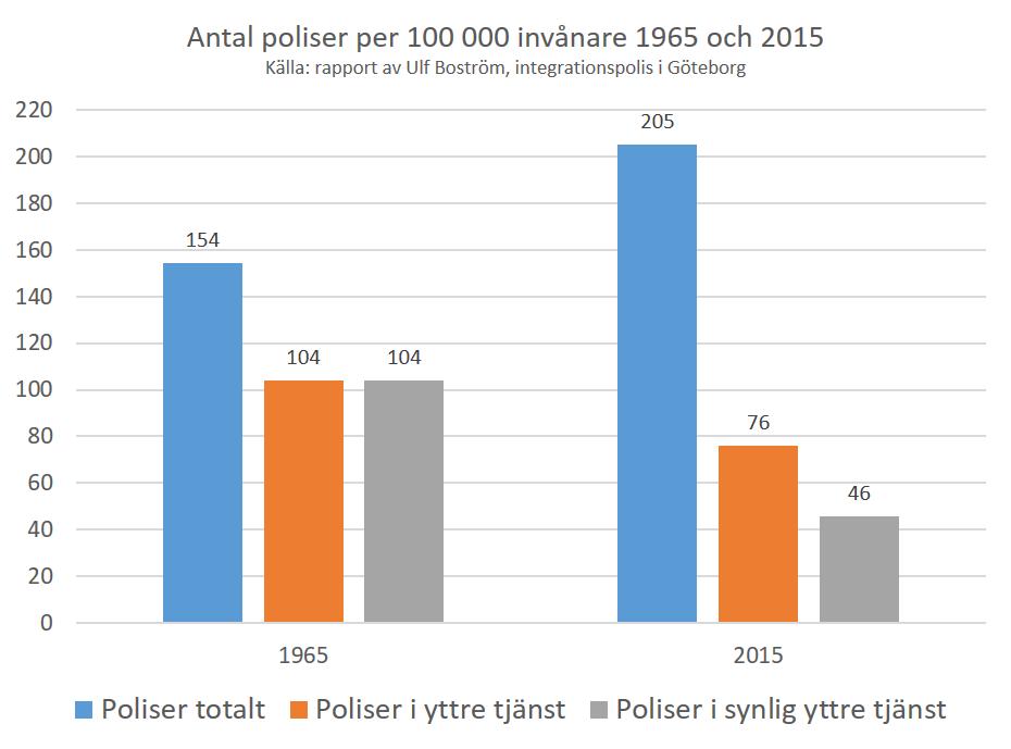 poliser_yttre_tjanst_1965_2015