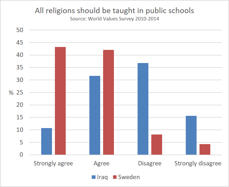 all_religions_should_be_taught_in_public_schools