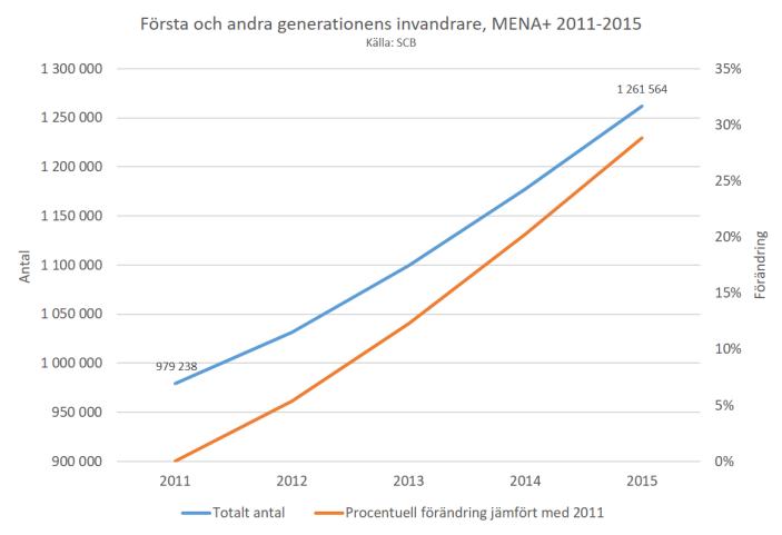 forsta-och-andra-generationens-invandrare-mena-2011-2015