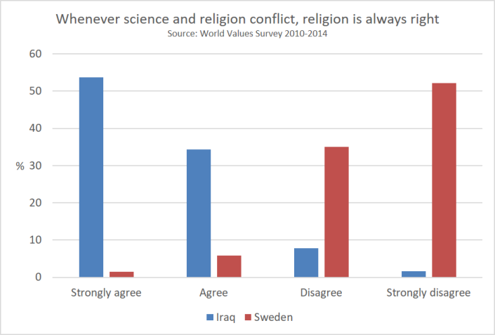whenever_science_and_religion_conflict__religion_is_always_right
