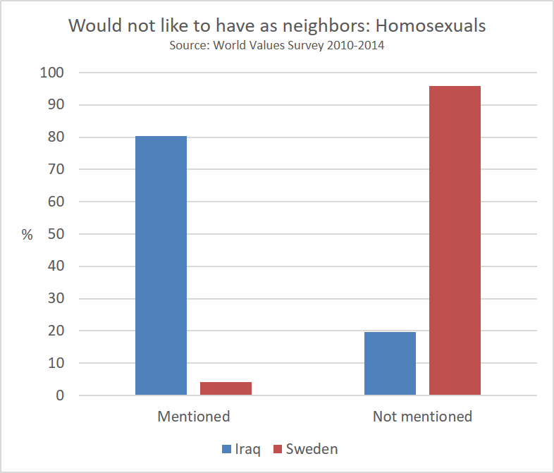 would_not_like_to_have_as_neighbors_homosexuals