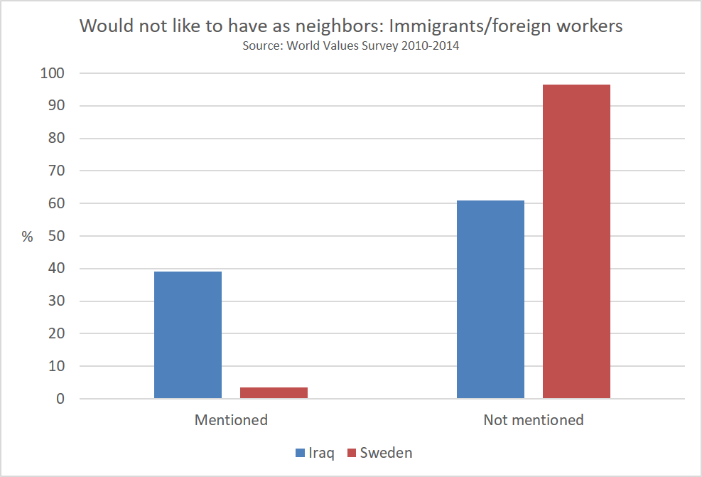 would_not_like_to_have_as_neighbors_immigrantsforeign_workers