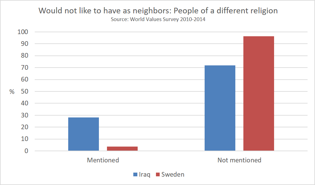 would_not_like_to_have_as_neighbors_people_of_a_different_religion