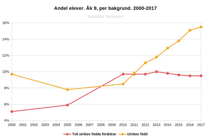 Andel elever. Åk 9, per bakgrund. 2000-2017.png