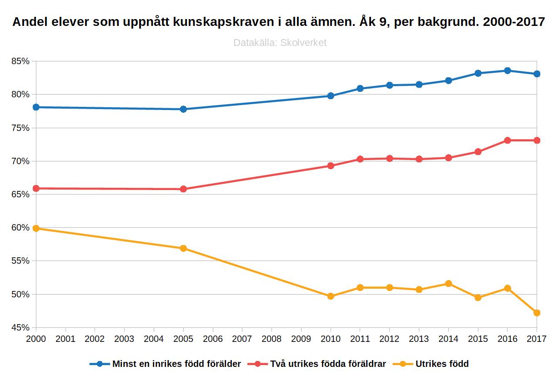 Andel elever som uppnått kunskapskraven i alla ämnen. Åk 9, per bakgrund. 2000-2017