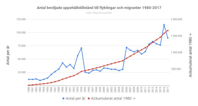 Antal beviljade uppehållstillstånd till flyktingar och migranter 1980-2017 v2