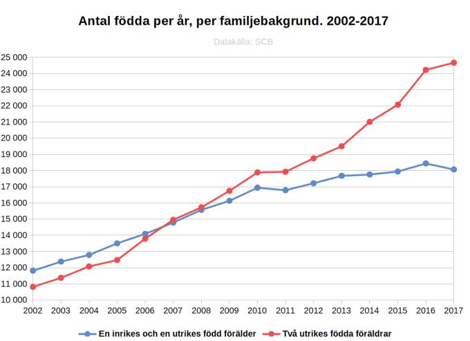 Antal födda per år, per familjebakgrund. 2002-2017