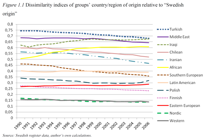 Dissimilarity indices of groups country-region of origin relative to Swedish origin