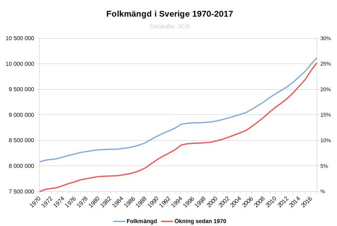 Folkmängd Sverige 1970-2017