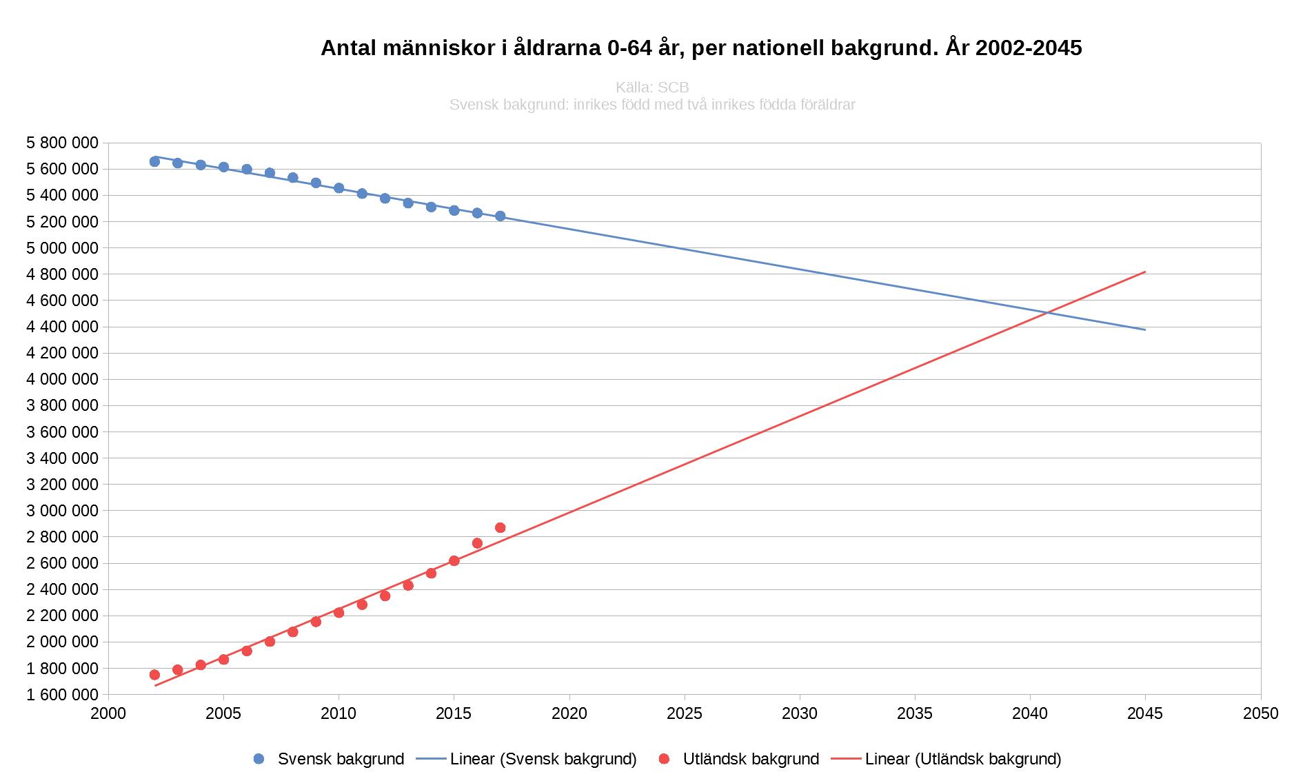 Nationell bakgrund riket 2002-2045.png