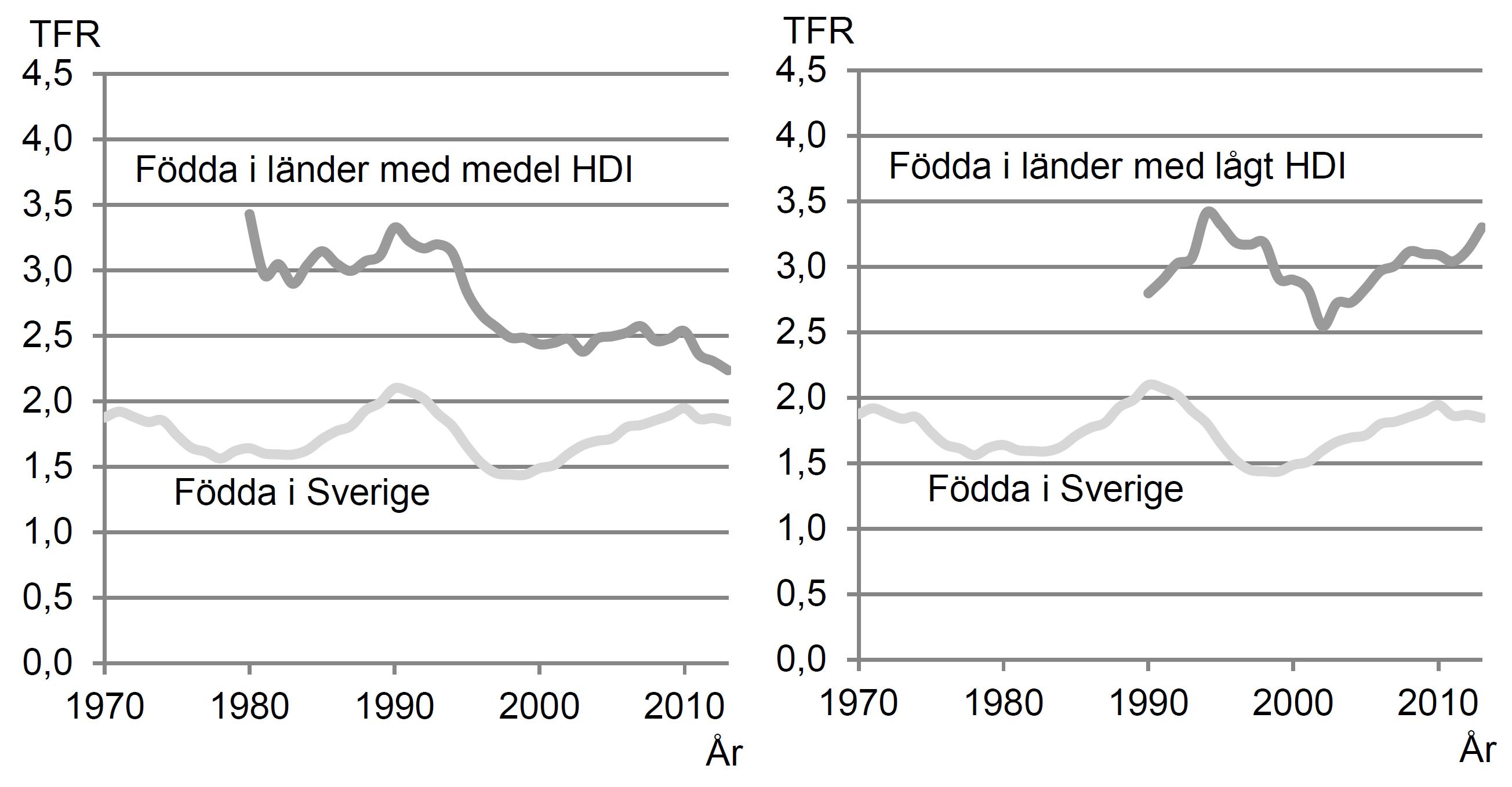Total Fertility Rates per HDI 1970-2013