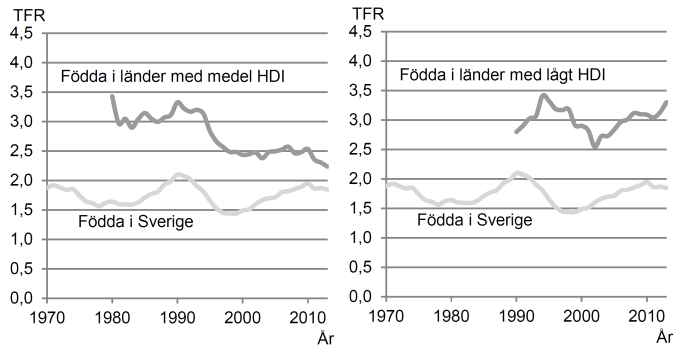 Total Fertility Rates per HDI 1970-2013
