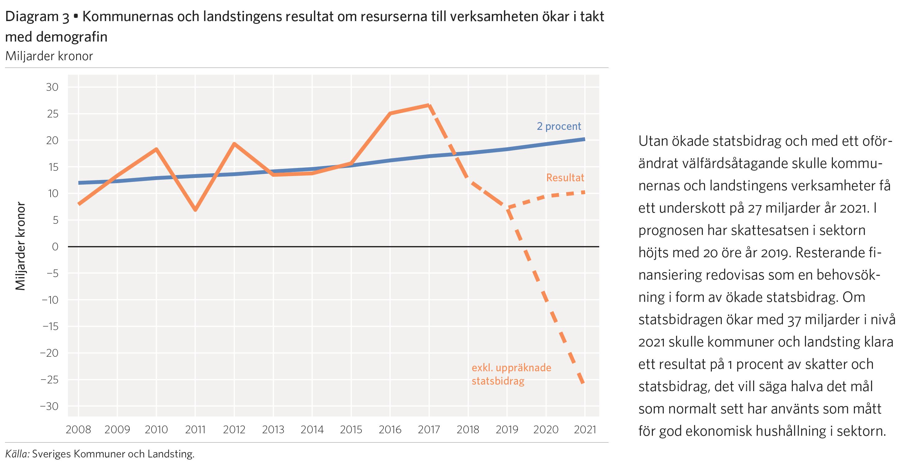 SKL_2018_Kommun_Landstring_resultat_-2021